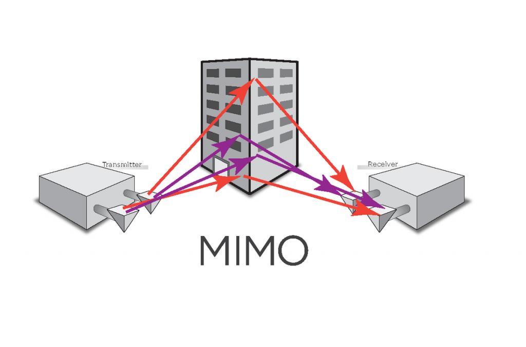 آشنایی با MIMO در وایرلس (بخش دوم)